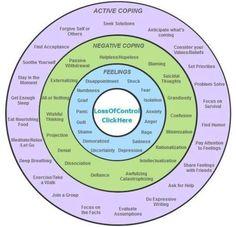 healingschemas:  DBT Self-Help Resources: maladaptive coping styles - behavioural pattern-breaking stage