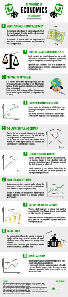 of Economics and Business: Infographic - 10 Principles of Economics You Should Know Teaching Economics, Economics Lessons, Behavioral Economics, Economics Poster, Learn Economics, Economics Courses, Economics Textbook, Teaching Government, Trade Finance