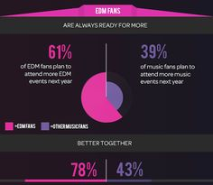 Dance-music fans by the numbers—and how they differ from fans of other music – Beatport News