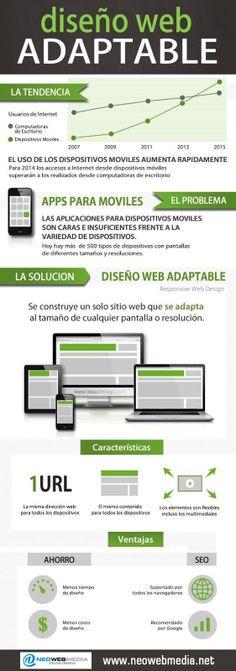 Diseño Web Adaptable.
