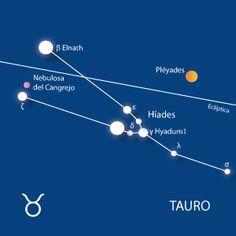 Las constelaciones más fáciles de reconocer en el cielo: Tauro