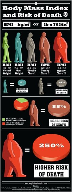 BMI and Death - The research that this BMI infographic is based on found that a BMI between 20.0 and 24.9 is associated with the lowest risk of mortality from any cause in healthy non smoker adults.
