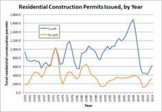 Recovering Housing Market Gets Smart | Planetizen: The Urban Planning, Design, and Development Network