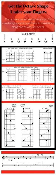 Tips to learn the guitar fret-board and the use of the CAGED guitar system for learning triads and the note names and chord tone soloing .
