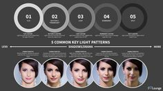 Filmmaking and photography video tutorial: 5 common key light patterns! http://www.motionvfx.com/B4009  #photography #filmmaking #film #photography