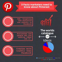 The 3 most important facts marketers and businesspeople need to know about Pinterest. Pinterest is a Social Media site, where people can post and repost articles and pictures of things they find in…