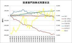 投資部門別株式売買状況をグラフ化してみた(~2020年6月) Line Chart