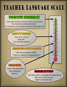 Teacher Language Scale: Are You Creating a Positive Learning Environment? This is a great resource for me to make sure I am creating a positive classroom environment in word and in actions