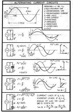 Summary of AC Circuit Formula | Electrical Engineering Blog