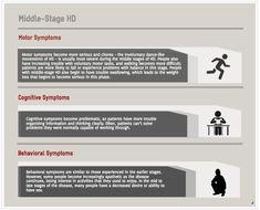Stages of Huntington's Disease – HOPES Huntington's Disease Information Tremors Hand, Huntington Disease, Disorders, The Secret, Stage, People, People Illustration, Folk