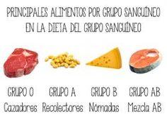 dieta tipo sanguíneo b positivo