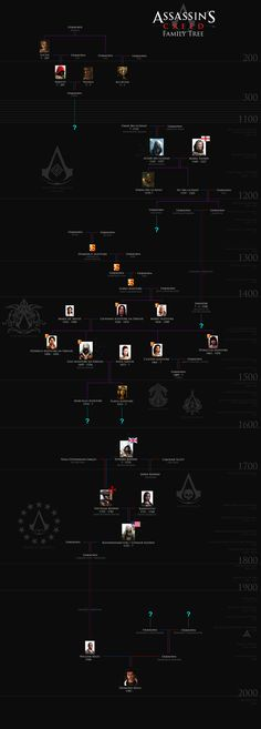 Assassin's Creed: Family Tree by ~okiir on deviantART .... This is amazing!
