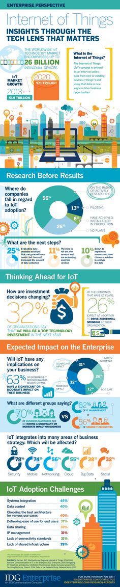 Internet of Things: Insights through the Tech Lens that Matters [Infographic] Despite all the buzz on smart cars and home products, the Internet of Things (IoT) is not just for the consumer. IoT is ultimately helping enterprises raise the Business Intelligence, Data Science, Computer Science, Computer Tips, Life Science, Internet Marketing, Online Marketing, Internet Of Things, Plastic Free July