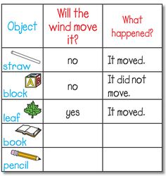 """What the Wind Blows"" Science Observation Activity (from The Mailbox)"