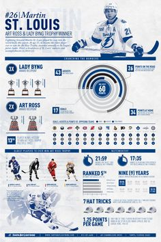 Infographic featuring Martin St. Louis of the Tampa Bay Lightning (NHL).