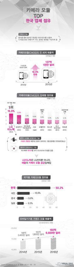 세계 스마트폰 카메라모듈 절반이 한국… 1위 업계는 LG이노텍 [인포그래픽] #camera / #Infographic ⓒ 비주얼다이브 무단 복사·전재·재배포 금지