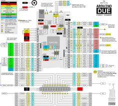 A placa Arduino DUE possui um microcontrolador com core ARM Cortex-M3 como cérebro da placa.