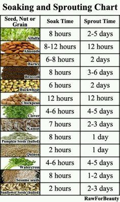 Chart for Soaking and Sprouting