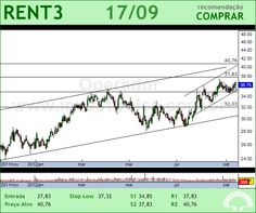LOCALIZA - RENT3 - 17/09/2012 #RENT3 #analises #bovespa