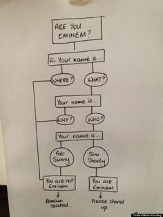 are you eminem? a flowchart to help