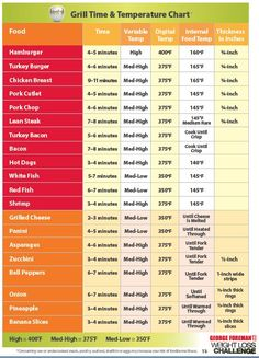 George Foreman Grill Times and Temperature Chart