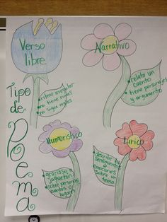 Spanish anchor charts- Forms of poetry Poetry Anchor Chart, Spanish Anchor Charts, Science Anchor Charts, Kindergarten Anchor Charts, Reading Anchor Charts, Spanish Classroom Activities, Spanish Teaching Resources, Bilingual Classroom, Bilingual Education