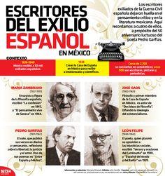 A propósito del 50 aniversario luctuoso del poeta Pedro Garfías, te presentamos a cuatro escritores exiliados de España tras la Guerra Civil. #InfografíaNTX