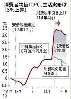 日本経済新聞 増税分の上乗せを含めた消費者物価の上昇率は9月時点で3%に達する
