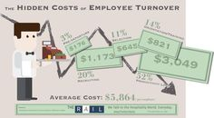 Infographic: The hidden costs of restaurant employee turnover Employee Turnover, Happy Employees, Restaurant Marketing, Best Investments, Hospitality, Leadership, Infographic, Investing, Pos