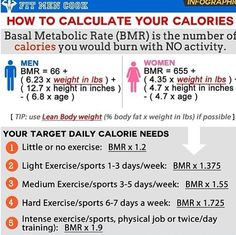 """graphic sheet detailing how to count calories : This is the Basal Metabolic Rate formula and represents the number of calories you would burn if you sat in bed all day. Remember, a calorie is a measure of energy because food helps """"power"""" your body. Healthy Diet Plans, Get Healthy, Healthy Mind, Start Losing Weight, Lose Weight, Fit Men Cook, Basal Metabolic Rate, Feeling Fatigued, Lose 20 Pounds"""