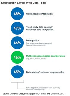 Better Segmentation With Better Data  86% of the marketers surveyed say they could do a better job with segmentation if they had better customer data.   Read more: http://www.marketingprofs.com/charts/2013/11354/marketers-struggling-with-relationship-data#ixzz2bmZ46FIk