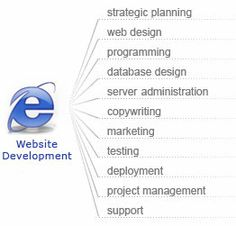 Our technologies provide Website Development and Web Designing services. Our developers and designers serve you dynamic and responsive web design
