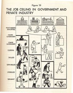 St. Clair Drake & Horace R. Cayton, Jr.   Black Metropolis: A Study of Negro Life in a Northern City   The Job Ceiling in Government and Private Industry (1945)
