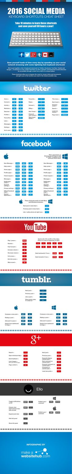 A Simple Guide to Keyboard Shortcuts for Facebook, Twitter & More [Infographic], via @HubSpot
