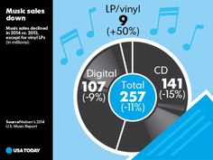 Music sales declined in 2014 vs. 2013, except for vinyl