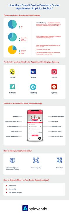 How Much Does it Cost to Develop a Doctor Appointment App Like ZocDoc? Online Apps, Mobile App Design, Cloud Computing, Mobile Application, Machine Learning, App Development, Appointments, Infographics Design, Make It Yourself
