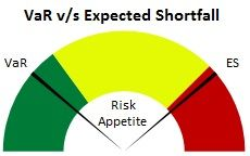 VaR vs Expected Shortfall - A quick perspective from Risk Edge