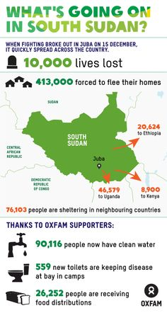In response to the recent fighting in South Sudan, Oxfam has so far reached more than 110,000 people with water, health and sanitation equipment. Now that a #SouthSudan #ceasefire agreement signed, parties must honor the commitments: http://oxf.am/wQD