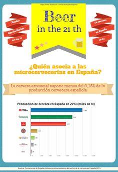 ¿Quién asocia a las microcervecerías en España?