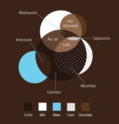Infographic showing the espresso-milk-foam ratio in coffee drinks.  From fastcodesign website.