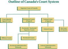 We couldn't find that Web page (Error - Department of Justice / Nous ne pouvons trouver cette page Web (Erreur Tommy Douglas, The Guess Who, Superior Court, Criminal Law, History Education, Department Of Justice, Supreme Court, Social Studies, Outline