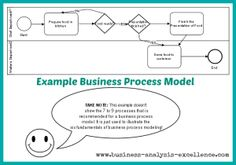 The Four Agreements You Need To Have A Successful Process Mapping - How to draw a process map