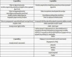 Αναλυτικά η δίαιτα των μονάδων (με πίνακες) ! | Koulouvaxata.gr Health Fitness, Motivation, Blog, Diet, Blogging, Fitness, Health And Fitness, Inspiration