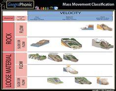 Free Quiz Game : Mass Movement Classification   , #Mass Movement, #Classification, Mass, #Movement ,Classification , #Debris #Avalanche, Debris, Avalanche, #slow #velocity, slow, velocity, #Rockflow, #flow, #Rockslide, #Slide , #Flow, #Debris, #Mudflow, #Lahar, Rock Avalanche, #Slump, #Rock Creep, #creep, #Loose material, Loose, #material, #Debris Slide, #Earth #Creep , #moderate , #rapid velocity, rapid, #Earth Flow, T#opple, #Debris Avalanche, #rock #topple, #landslide, #rotational slide,
