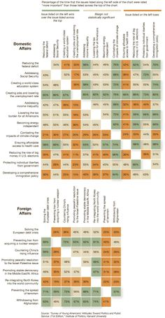 Results of a survey released by Harvard's Institute of Politics in late April. Story here: http://www.nytimes.com/2012/04/28/opinion/blow-young-peoples-priorities.html