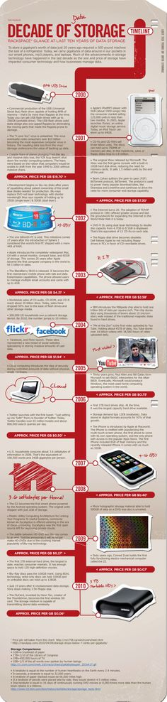 Decade of Storage: From USB to Cloud Storage