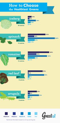 A healthy salad starts with a nutrient-packed base. But not all greens are created equal. In honor of National Salad Month, we're telling you which greens are worth piling high (infographic included! Healthy Salads, Get Healthy, Healthy Tips, Healthy Habits, Healthy Choices, Healthy Recipes, Healthy Protein, Healthy Food, Health And Nutrition