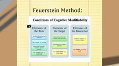 Feuerstein / Mediated Learning Experience in the Classroom Learning Theory, Student Learning, Therapy, Classroom, Teacher, This Or That Questions, Education, Confidence, Kids