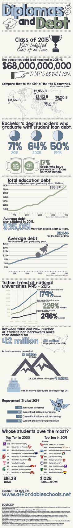 The class of 2015 has the highest debt of all time.