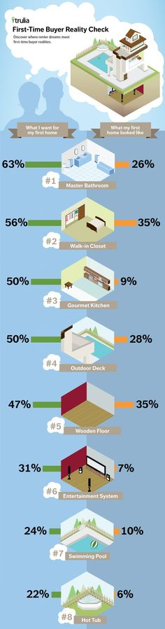 Interesting inforgraphic for first time real estate buyers. Remember: your first house isn't usually your last house!